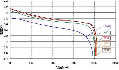 リチウムイオンバッテリーの放電に対する温度の影響