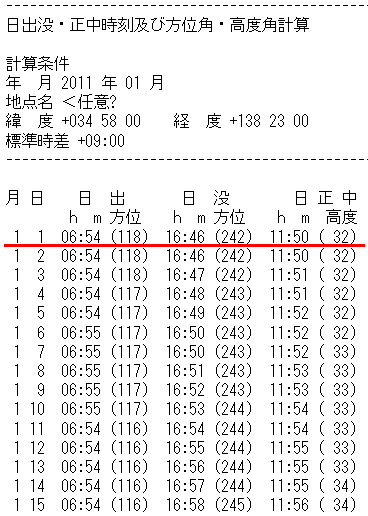 2011年1月1日 静岡での 日の出時刻と方位