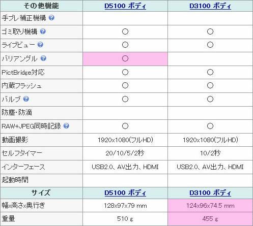 Nikon D5100 D3100スペック比較表2